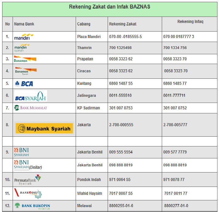 Jumlah Digit Rekening Bank Bca Mandiri Bri Bsm Dsb Blog Rivaekaputra Com